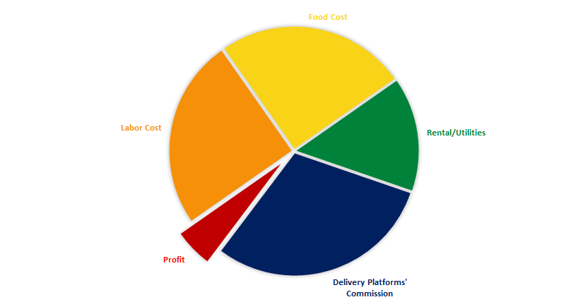 Food Delivery Cost